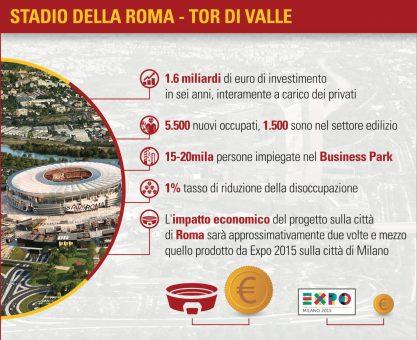 infografica stadio roma sapienza