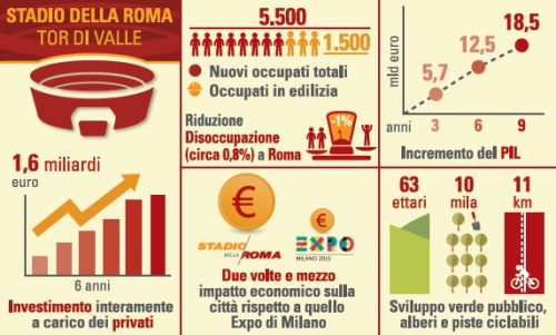 La Sapienza: Stadio Roma rilancia la città (Report integrale)